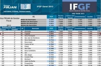 Tupandi é destaque em índice de gestão fiscal